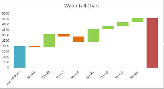 Tutorial on Advanced charts in Excel 7