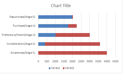 funnel chart in excel 2a