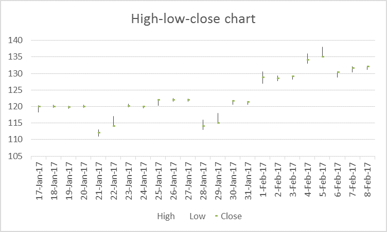 stock chart in excel 2
