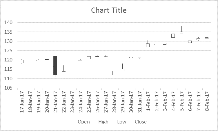 stock chart in excel 4