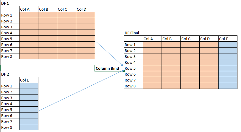 cbind in R - Column bind using cbind function - DataScience Made Simple
