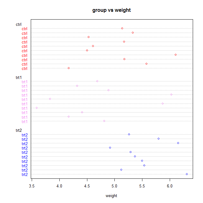 dot plot in R or dot chart in R with groups