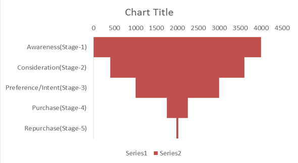 funnel chart in excel 6