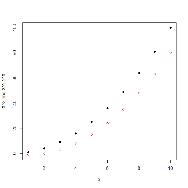 Matplot in R - DataScience Made Simple