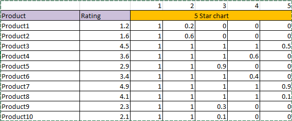 star rating in excel excel star rating 2a