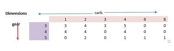 table function in R