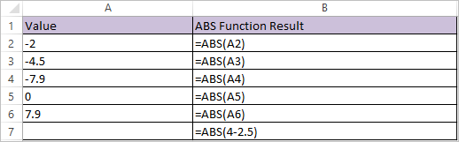 ABS Function in Excel 1