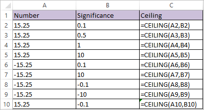 CEILING Function in Excel 1