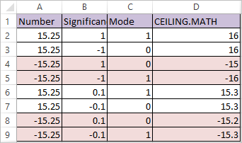 CEILING.MATH FUNCTION IN EXCEL 2