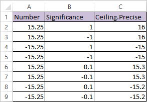CEILING.PRECISE Function in Excel 2