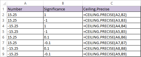 CEILING.PRECISE Function in Excel 1