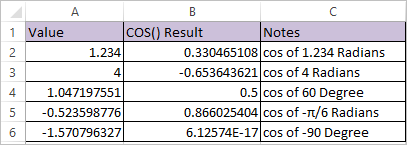 COS Function in Excel 2