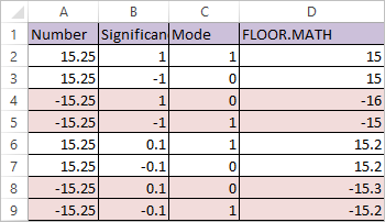 FLOOR.MATH Function in Excel 2