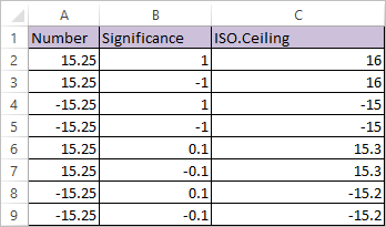 ISO.CEILING Function in Excel 2