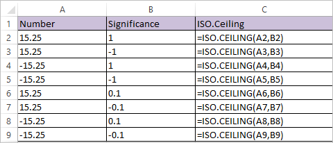 ISO.CEILING Function in Excel 1