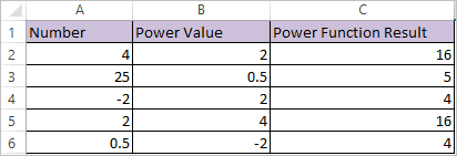 POWER Function in Excel 2
