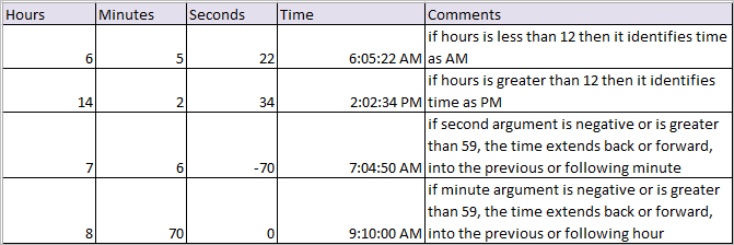 time function in excel 2
