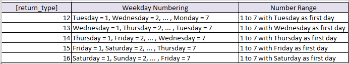 weekday function in Excel formula 2