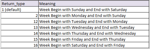 weeknum Function in excel formula 1