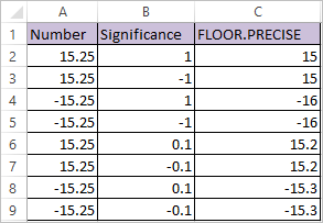 FLOOR.PRECISE Function in Excel 2