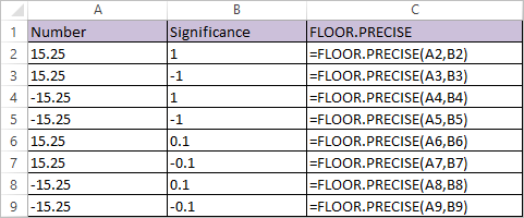 FLOOR.PRECISE Function in Excel 1