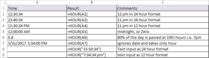 HOUR Function in Excel 1