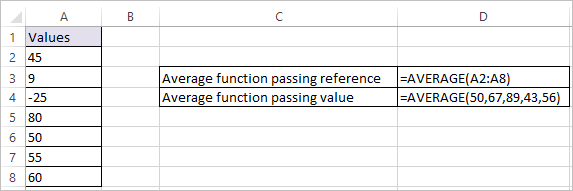 AVERAGE Function in Excel 1