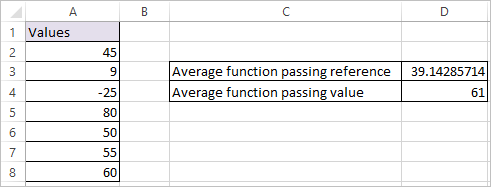 AVERAGE Function in Excel 2