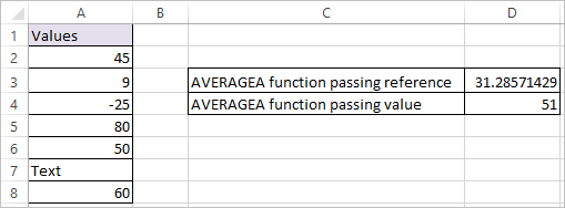 AVERAGEA Function in Excel 2