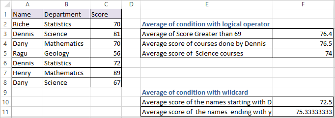AVERAGEIF Function in Excel - DataScience Made Simple