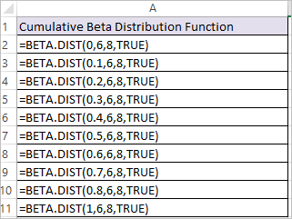 BETA.DIST Function in Excel 1