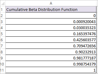 BETA.DIST Function in Excel 2