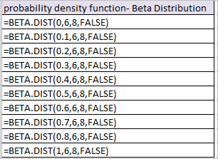 BETA.DIST Function in Excel 3