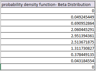 BETA.DIST Function in Excel 4