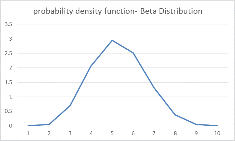 BETA.DIST Function in Excel 6
