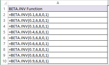 BETA.INV function in Excel 1