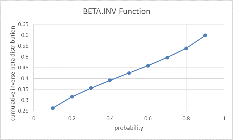 BETA.INV function in Excel 3