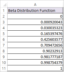 BETADIST Function in Excel 2