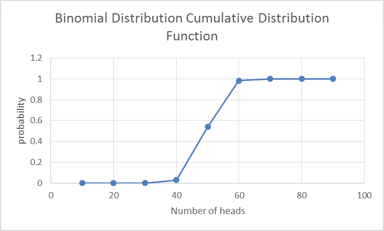 BINOMDIST function in Excel 7