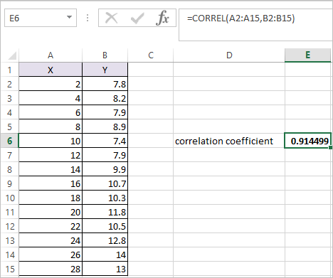 CORREL Function in Excel 2
