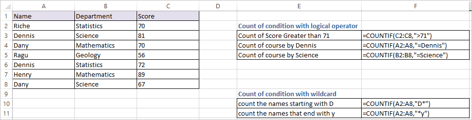 COUNTIF FUNCTION IN EXCEL 1