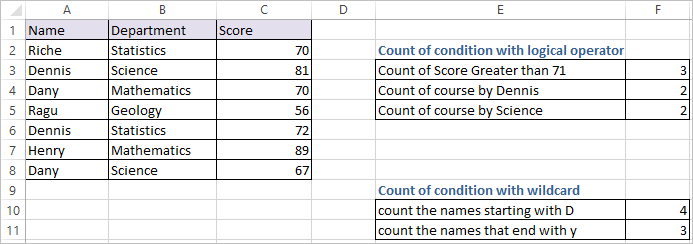 COUNTIF FUNCTION IN EXCEL 2