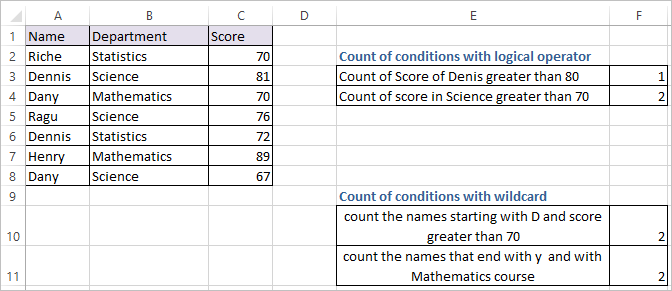 COUNTIFS FUNCTION IN EXCEL 2