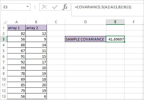 COVARIANCE.S Function in Excel 2