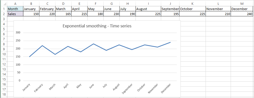 Exponential smoothing in Excel 2