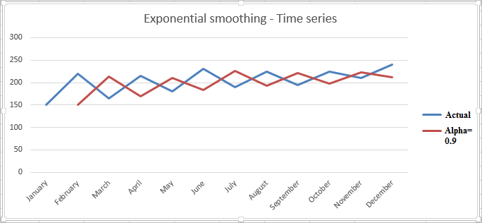 Exponential smoothing in Excel 6b