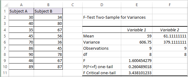 F Test in Excel 5