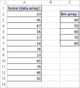 FREQUENCY FUNCTION IN EXCEL 1
