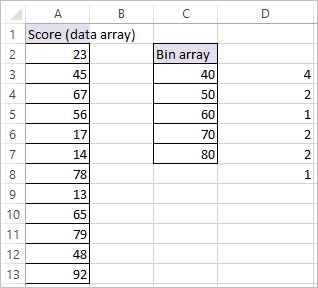 FREQUENCY FUNCTION IN EXCEL 3