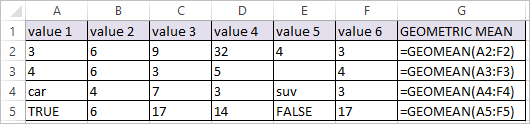 GEOMEAN Function in Excel 2